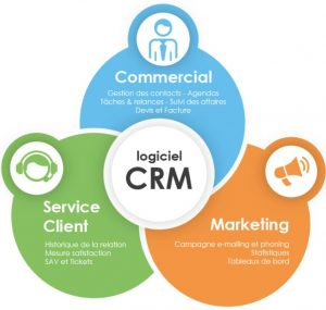 marketing et logiciel CRM